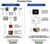 Duplexpackslip system process flow